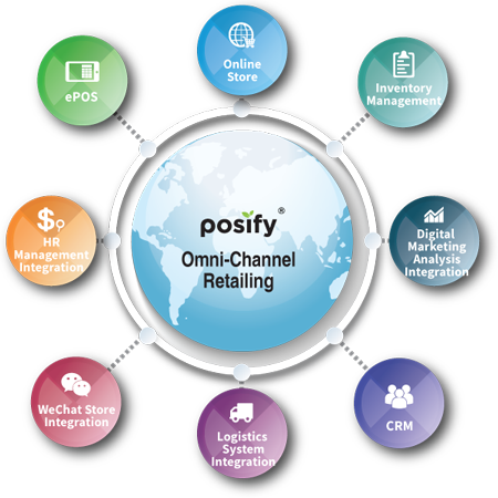 Posify - One stop Retail management system, POS and online store, online ecommerce and inventory